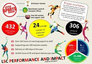 LSC Our impact and performance